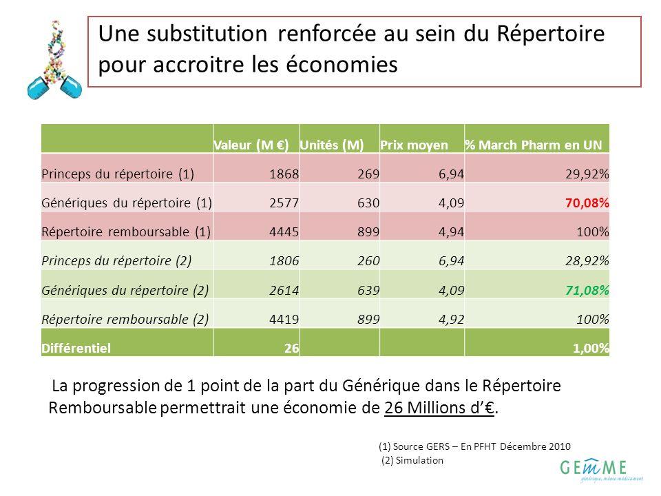 4 Une substitution renforcée au sein du Répertoire pour accroitre les économies La progression de 1 point de la part du Générique dans le Répertoire R