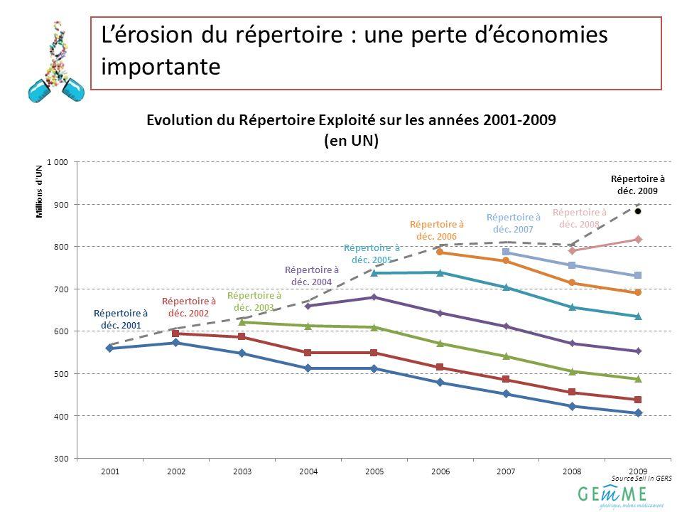 6 Une prescription renforcée dans le Répertoire pour accroitre les économies La progression de 1 point de la part du Répertoire Remboursable permettrait une économie de 103 Millions d.