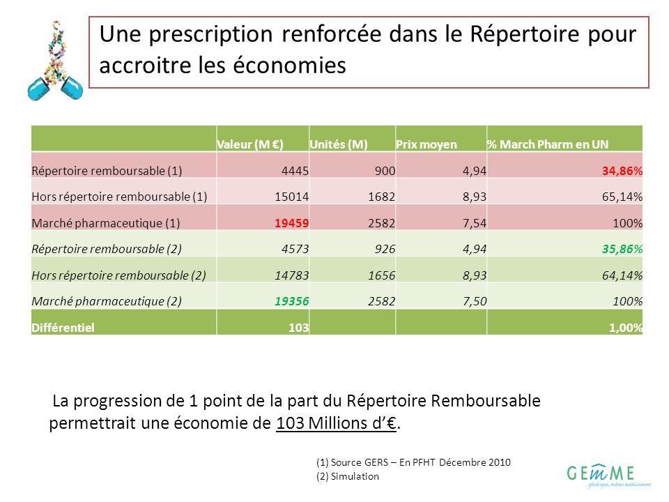 6 Une prescription renforcée dans le Répertoire pour accroitre les économies La progression de 1 point de la part du Répertoire Remboursable permettra