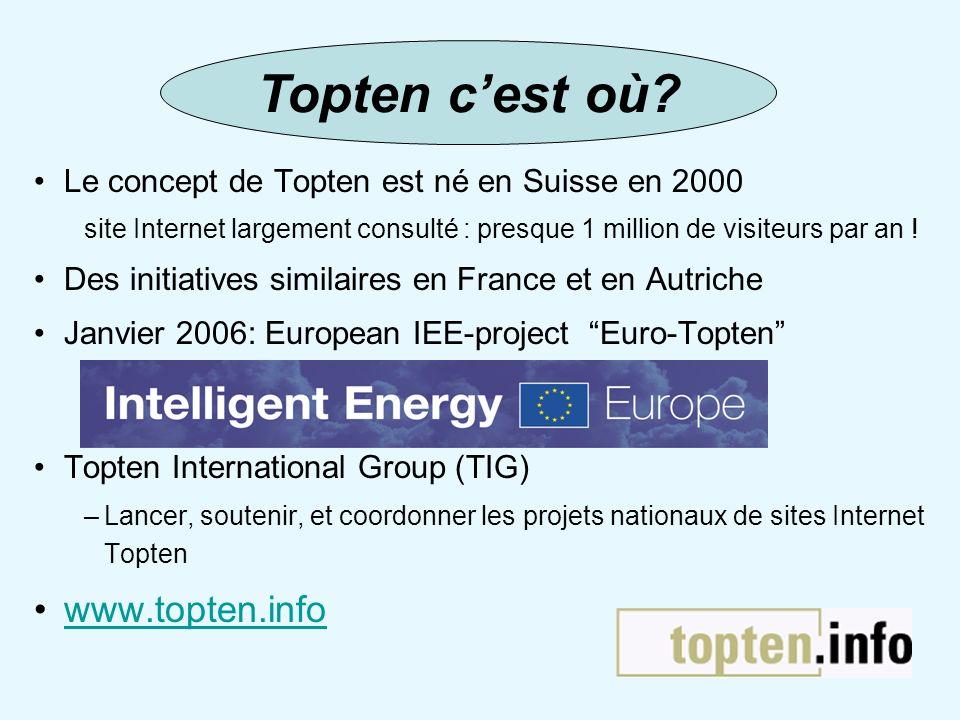Le concept de Topten est né en Suisse en 2000 site Internet largement consulté : presque 1 million de visiteurs par an ! Des initiatives similaires en