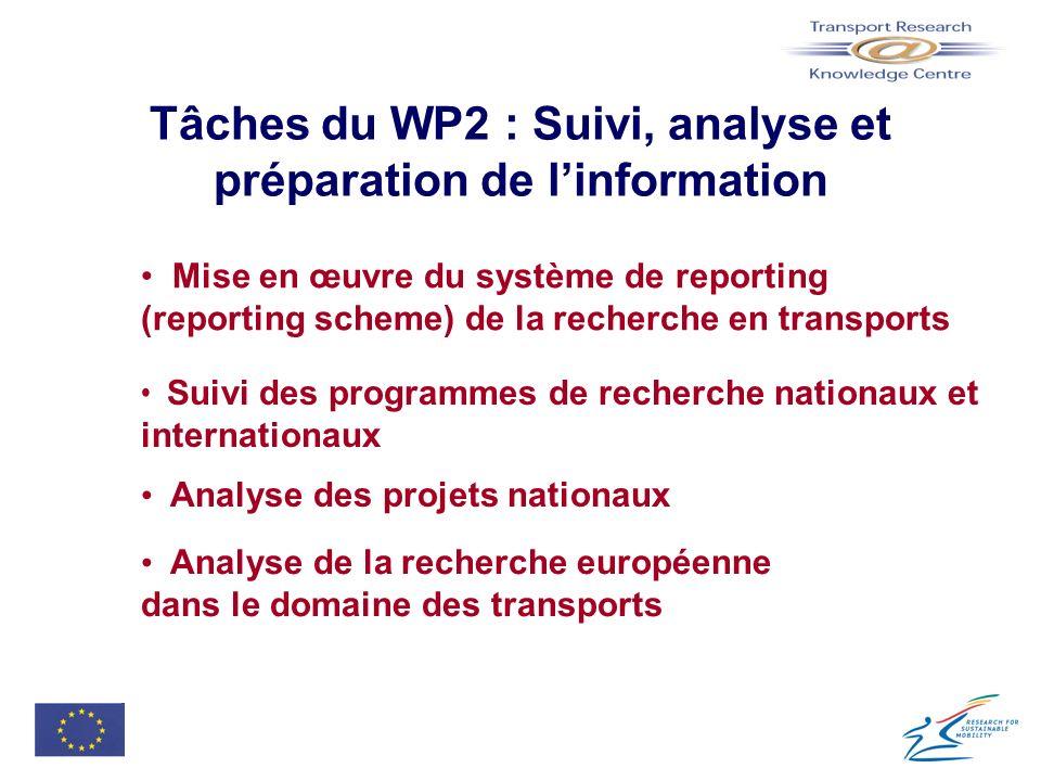 Tâches du WP2 : Suivi, analyse et préparation de linformation Mise en œuvre du système de reporting (reporting scheme) de la recherche en transports S