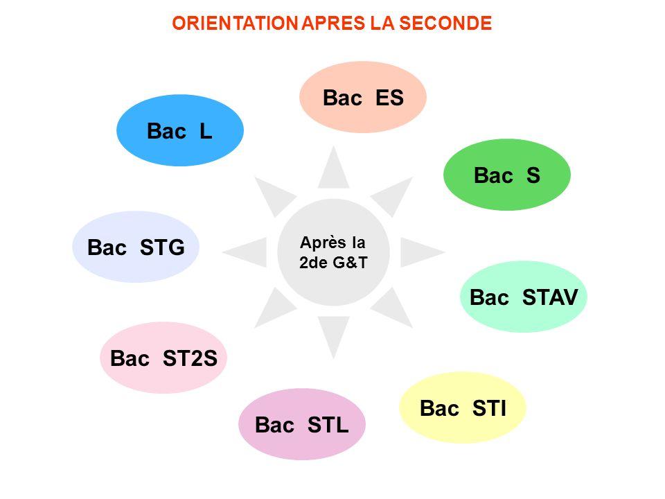 Bac ES Bac L Bac S Bac STI Bac STAV Bac STL Bac ST2S Après la 2de G&T ORIENTATION APRES LA SECONDE Bac STG