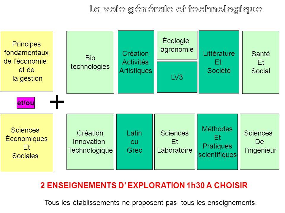 Principes fondamentaux de léconomie et de la gestion Sciences Économiques Et Sociales LV3 Littérature Et Société Santé Et Social Méthodes Et Pratiques