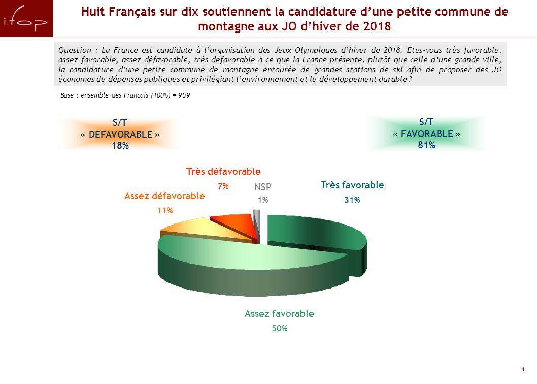 4 Huit Français sur dix soutiennent la candidature dune petite commune de montagne aux JO dhiver de 2018 Question : La France est candidate à lorganisation des Jeux Olympiques dhiver de 2018.