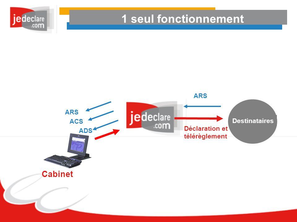 1 seul fonctionnement Cabinet ADS ACS ARS Destinataires Déclaration et télérèglement