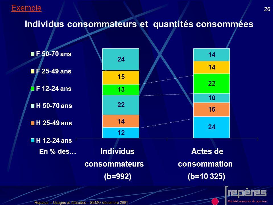 Repères – Usages et Attitudes – SEMO décembre 2001 26 Individus consommateurs et quantités consommées Exemple 12 24 14 16 22 10 13 22 15 14 24 14 Indi