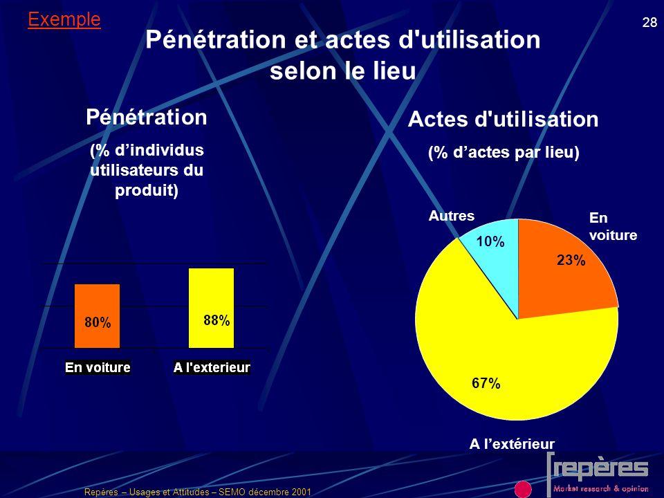 Repères – Usages et Attitudes – SEMO décembre 2001 28 Pénétration et actes d'utilisation selon le lieu Pénétration (% dindividus utilisateurs du produ