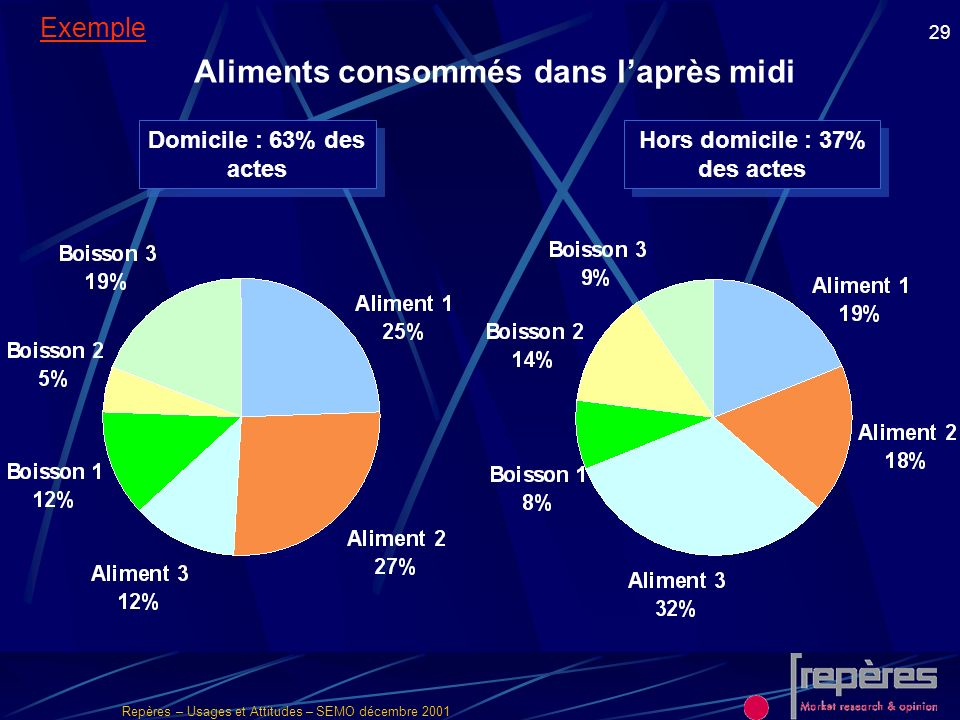 Repères – Usages et Attitudes – SEMO décembre 2001 29 Domicile : 63% des actes Hors domicile : 37% des actes Aliments consommés dans laprès midi Exemp