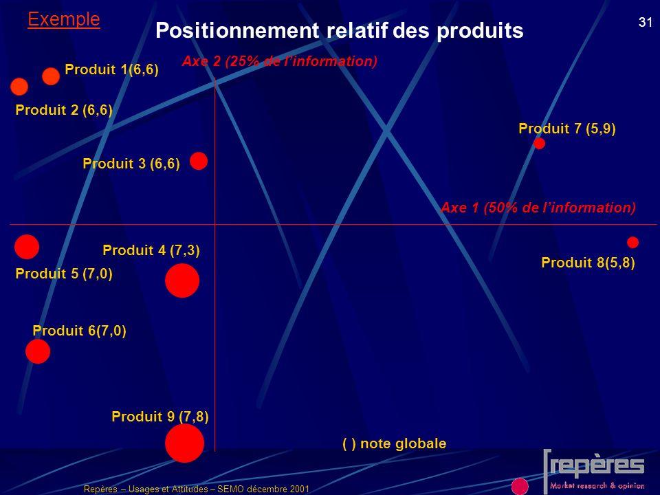 Repères – Usages et Attitudes – SEMO décembre 2001 31 Positionnement relatif des produits Produit 5 (7,0) Produit 7 (5,9) Produit 6(7,0) Produit 4 (7,