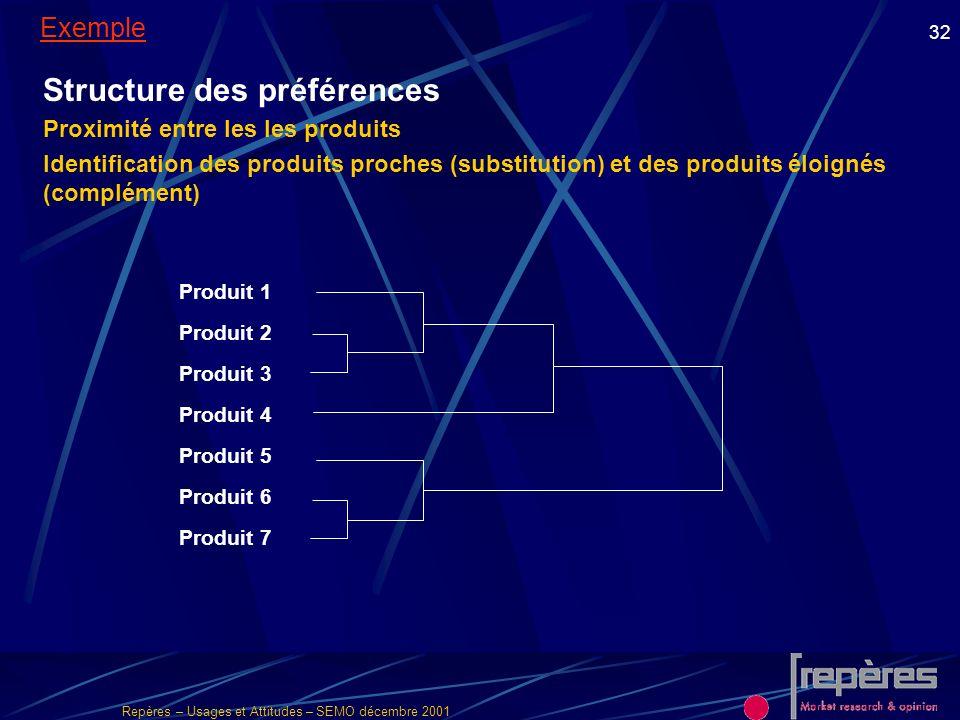 Repères – Usages et Attitudes – SEMO décembre 2001 32 Structure des préférences Proximité entre les les produits Identification des produits proches (