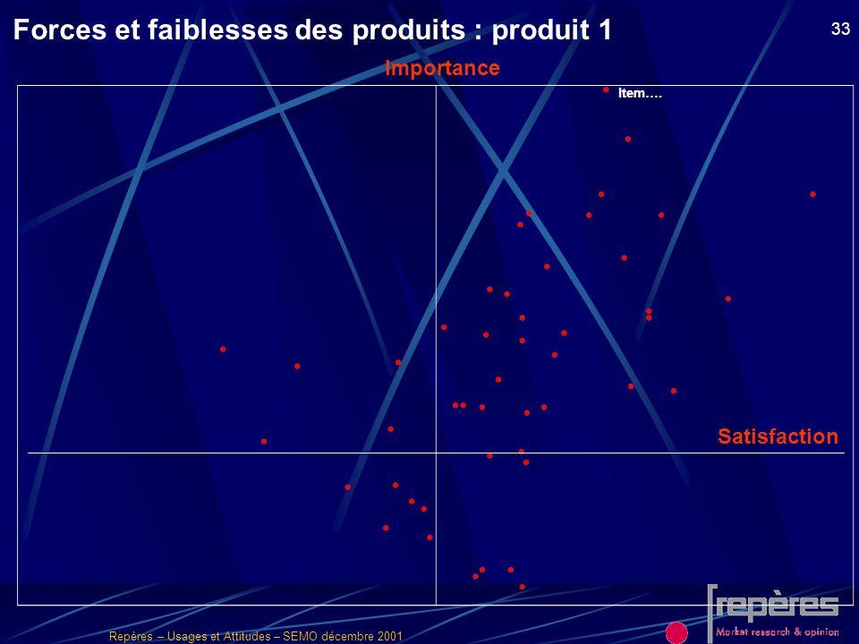 Repères – Usages et Attitudes – SEMO décembre 2001 33 Item…. Importance Satisfaction Forces et faiblesses des produits : produit 1