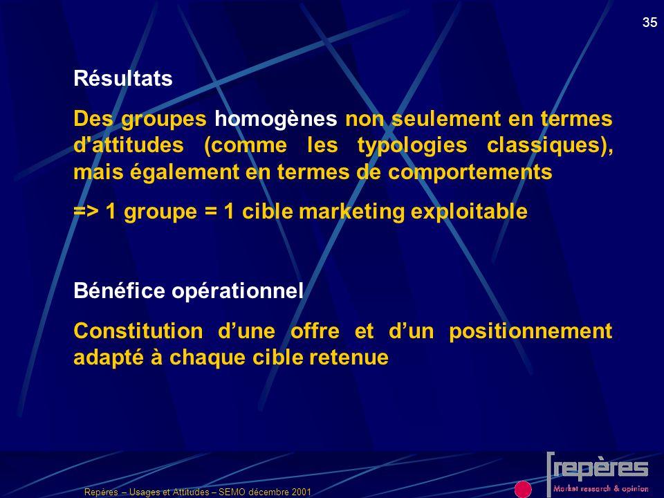 Repères – Usages et Attitudes – SEMO décembre 2001 35 Résultats Des groupes homogènes non seulement en termes d'attitudes (comme les typologies classi
