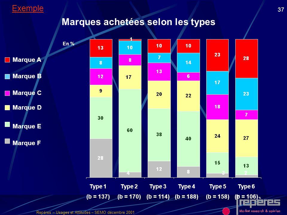 Repères – Usages et Attitudes – SEMO décembre 2001 37 Marque C Marque D Marque B Marque A En % Type 1 (b = 137) Type 2 (b = 170) Marques achetées selo