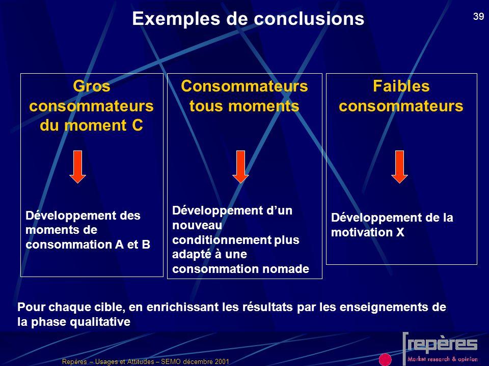 Repères – Usages et Attitudes – SEMO décembre 2001 39 Exemples de conclusions Gros consommateurs du moment C Développement des moments de consommation