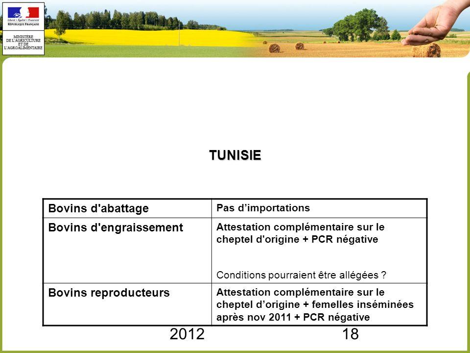 201218 TUNISIE Bovins d'abattage Pas dimportations Bovins d'engraissement Attestation complémentaire sur le cheptel d'origine + PCR négative Condition