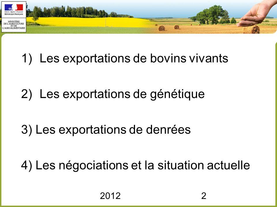 20122 1)Les exportations de bovins vivants 2)Les exportations de génétique 3) Les exportations de denrées 4) Les négociations et la situation actuelle