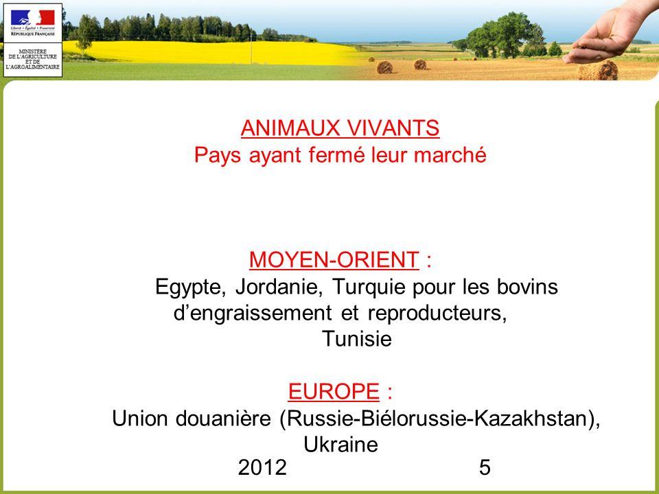 20125 ANIMAUX VIVANTS Pays ayant fermé leur marché MOYEN-ORIENT : Egypte, Jordanie, Turquie pour les bovins dengraissement et reproducteurs, Tunisie E