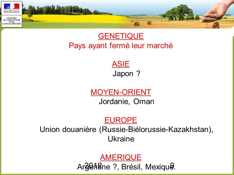 20129 GENETIQUE Pays ayant fermé leur marché ASIE Japon ? MOYEN-ORIENT Jordanie, Oman EUROPE Union douanière (Russie-Biélorussie-Kazakhstan), Ukraine