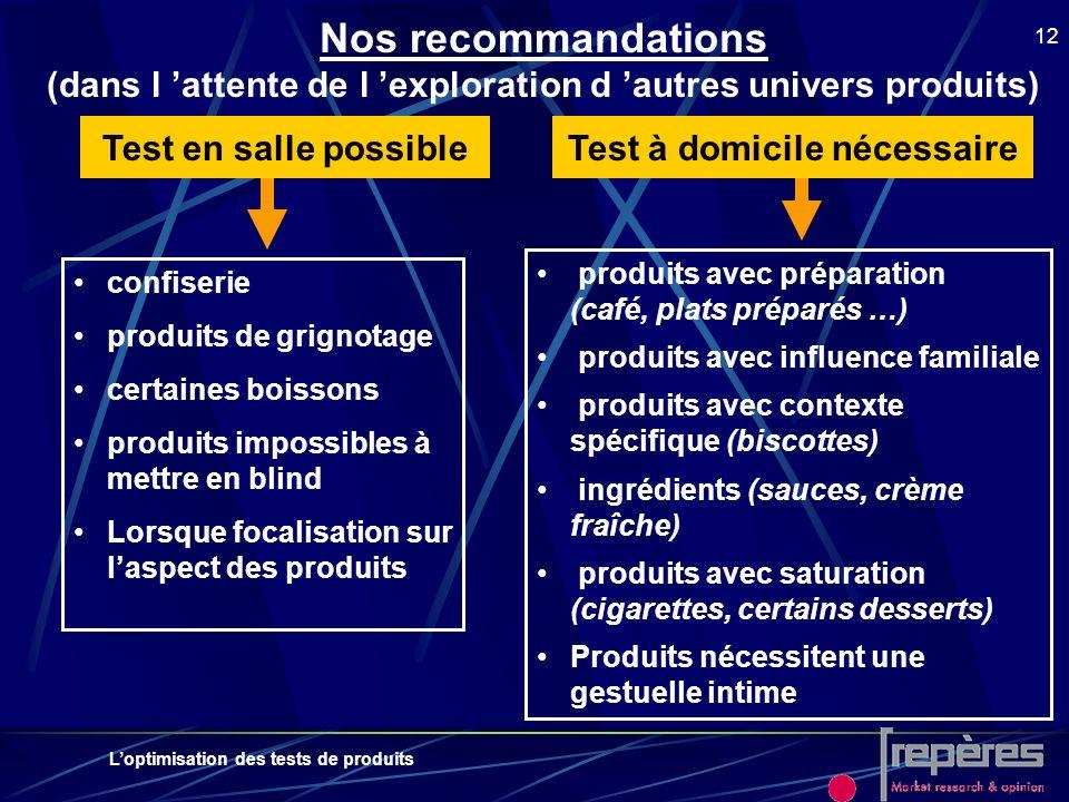 Loptimisation des tests de produits 12 Nos recommandations (dans l attente de l exploration d autres univers produits) confiserie produits de grignota