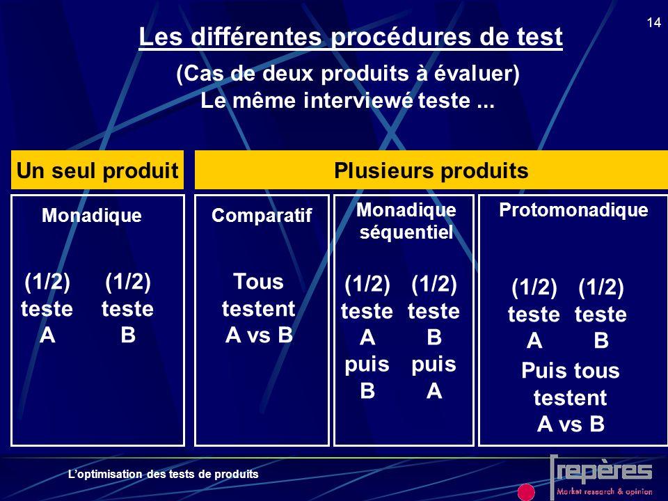 Loptimisation des tests de produits 14 Les différentes procédures de test Plusieurs produits Protomonadique (1/2) teste A (1/2) teste B Puis tous test