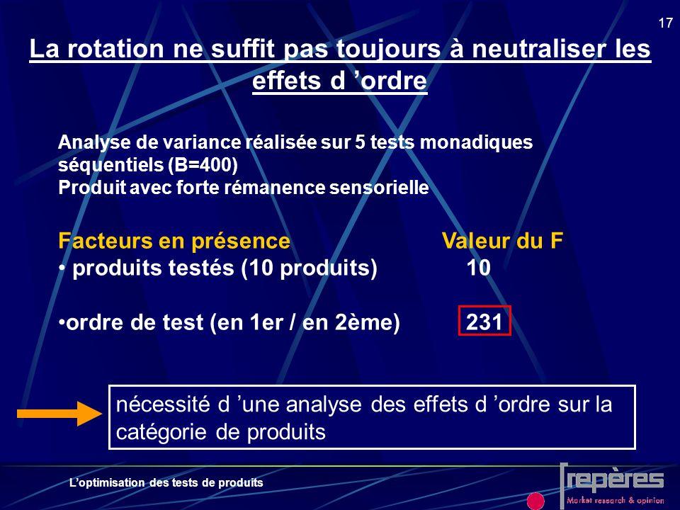 Loptimisation des tests de produits 17 La rotation ne suffit pas toujours à neutraliser les effets d ordre Analyse de variance réalisée sur 5 tests mo