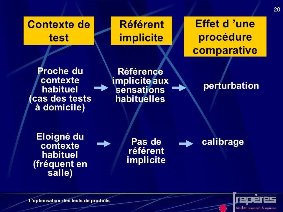 Loptimisation des tests de produits 20 Contexte de test Référent implicite Effet d une procédure comparative Proche du contexte habituel (cas des test
