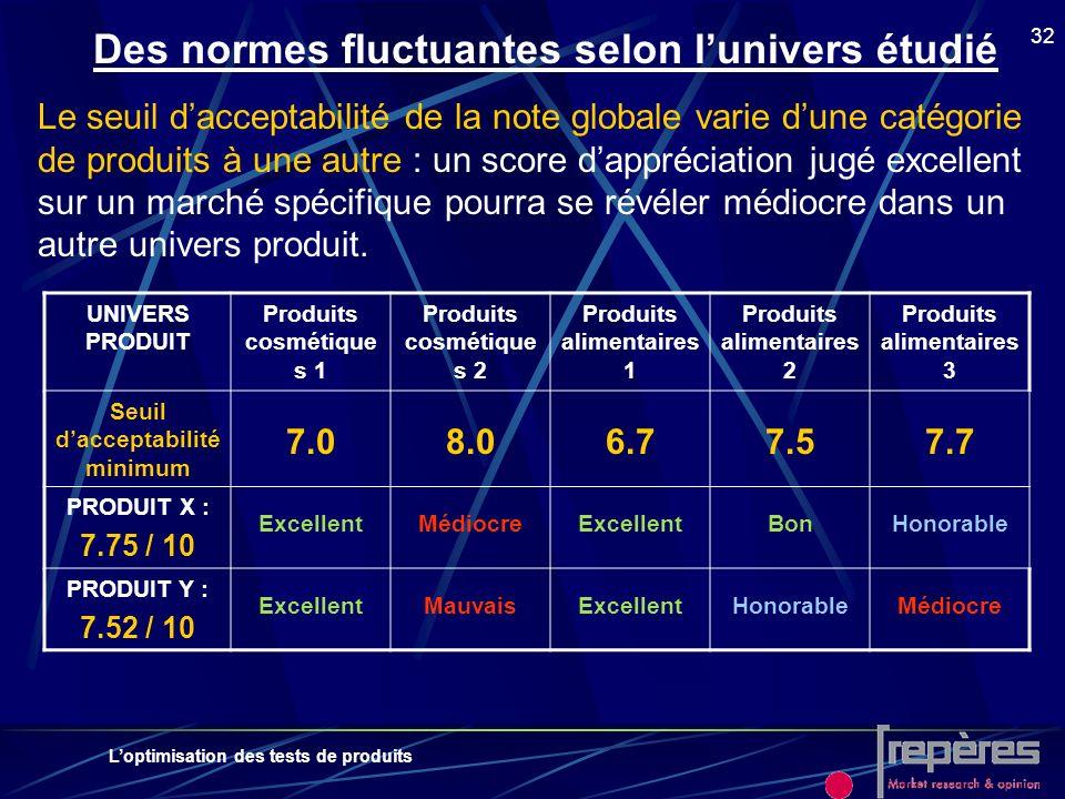 Loptimisation des tests de produits 32 Des normes fluctuantes selon lunivers étudié Le seuil dacceptabilité de la note globale varie dune catégorie de