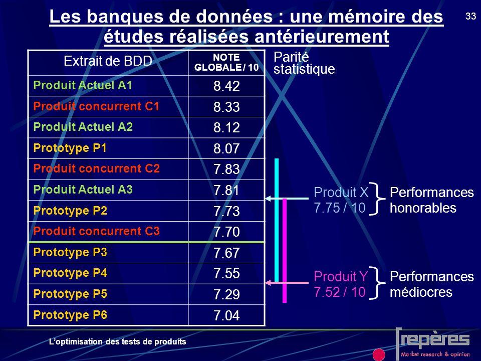 Loptimisation des tests de produits 33 Les banques de données : une mémoire des études réalisées antérieurement Extrait de BDD NOTE GLOBALE / 10 Produ