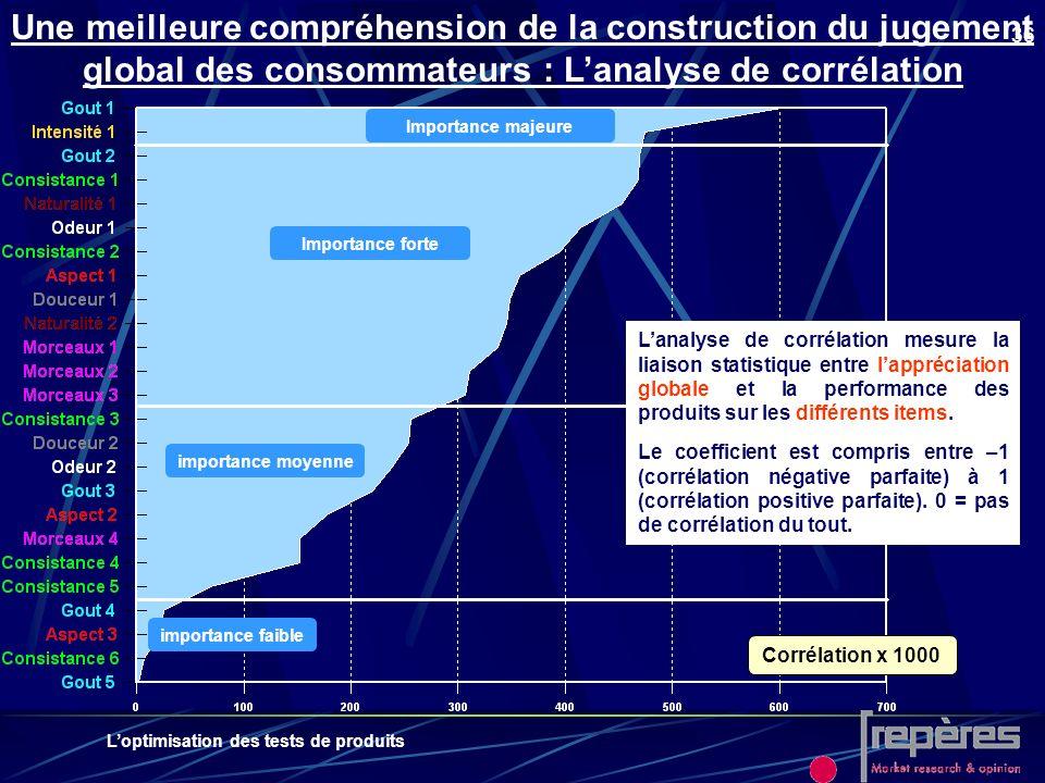 Loptimisation des tests de produits 36 Une meilleure compréhension de la construction du jugement global des consommateurs : Lanalyse de corrélation I