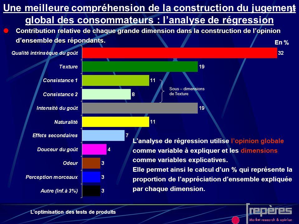 Loptimisation des tests de produits 37 Contribution relative de chaque grande dimension dans la construction de lopinion densemble des répondants. Con
