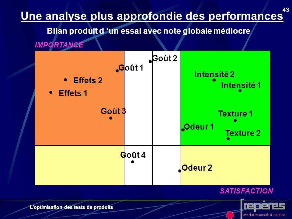 Loptimisation des tests de produits 43 Une analyse plus approfondie des performances IMPORTANCE SATISFACTION Intensité 1 Effets 1 Goût 1 Odeur 2 Effet