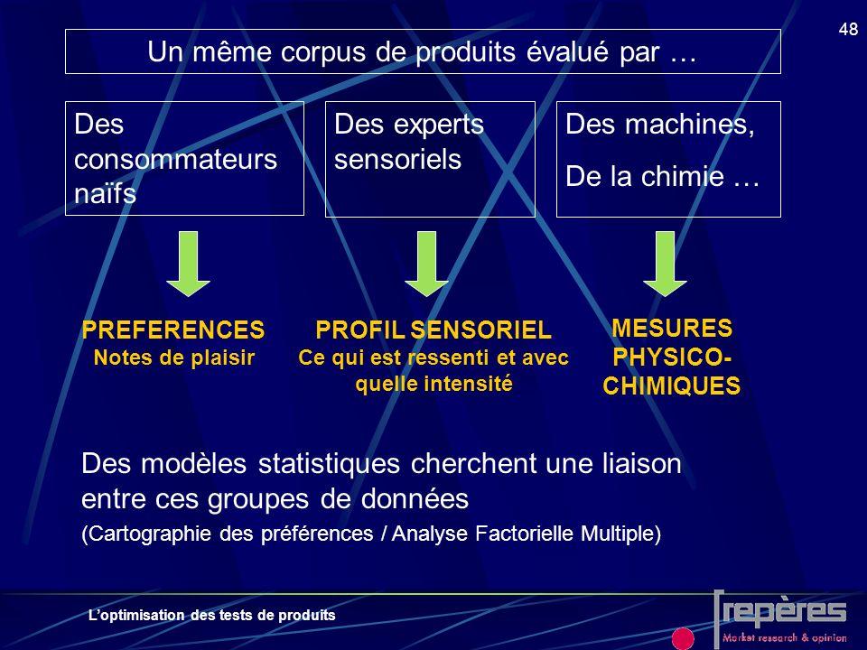 Loptimisation des tests de produits 48 Un même corpus de produits évalué par … Des consommateurs naïfs Des experts sensoriels Des machines, De la chim