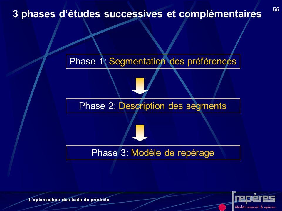 Loptimisation des tests de produits 55 3 phases détudes successives et complémentaires Phase 1: Segmentation des préférences Phase 2: Description des