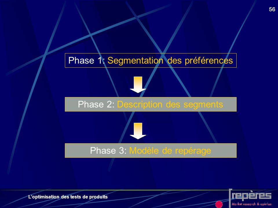 Loptimisation des tests de produits 56 Phase 1: Segmentation des préférences Phase 2: Description des segments Phase 3: Modèle de repérage