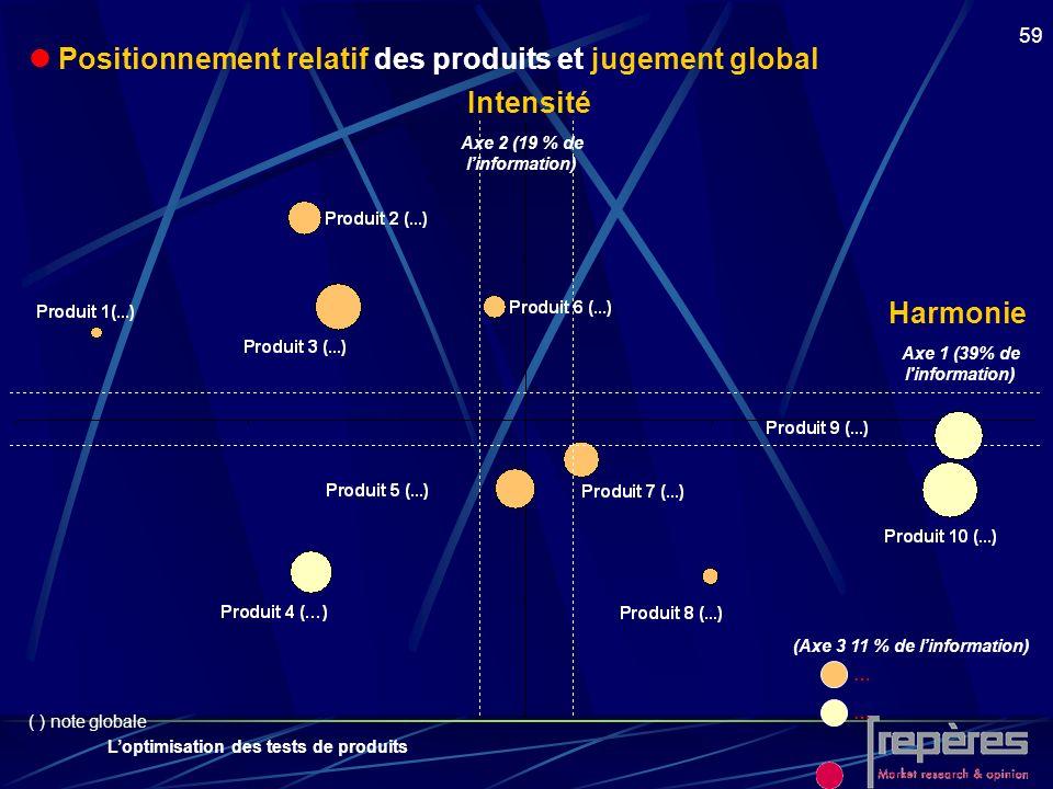 Loptimisation des tests de produits 59 Positionnement relatif des produits et jugement global (Axe 3 11 % de linformation) Axe 2 (19 % de linformation