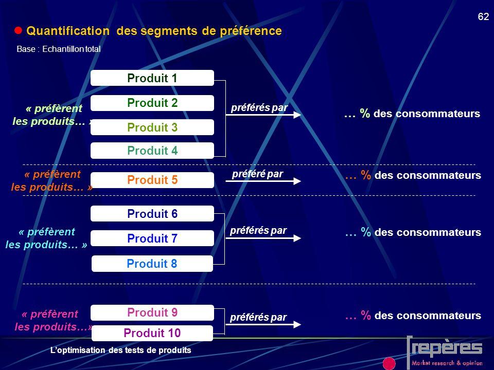Loptimisation des tests de produits 62 préférés par … % des consommateurs « préfèrent les produits…» … % des consommateurs Produit 9 Produit 10 Produi