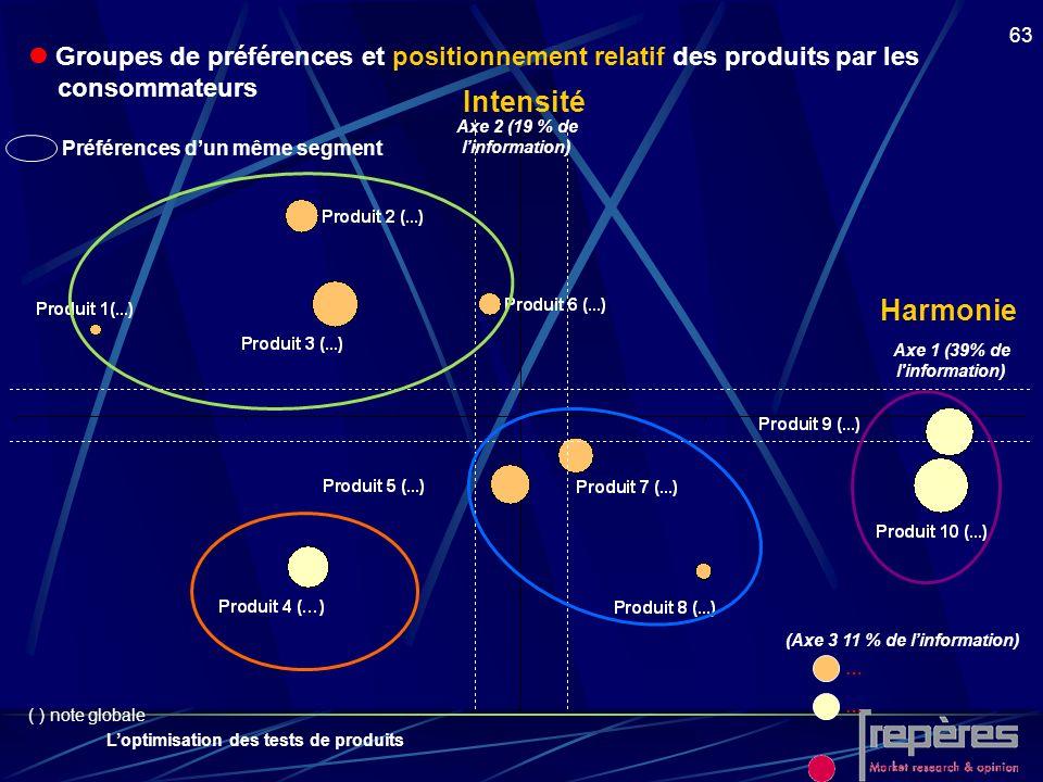 Loptimisation des tests de produits 63 Groupes de préférences et positionnement relatif des produits par les consommateurs (Axe 3 11 % de linformation