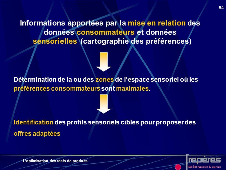 Loptimisation des tests de produits 64 Informations apportées par la mise en relation des données consommateurs et données sensorielles (cartographie
