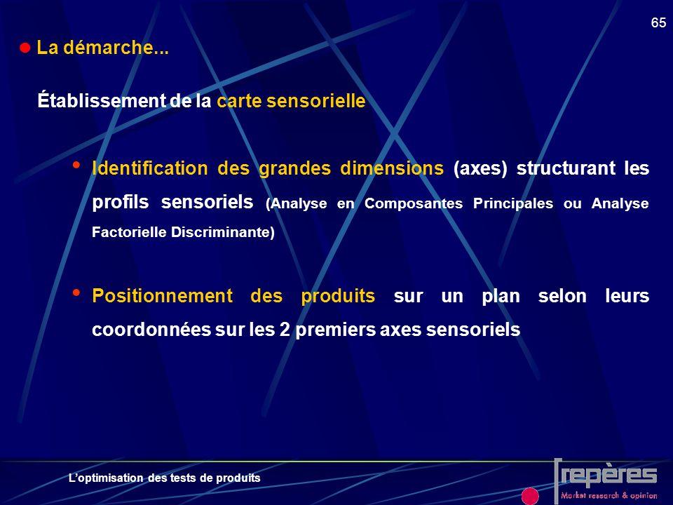 Loptimisation des tests de produits 65 La démarche... Établissement de la carte sensorielle Identification des grandes dimensions (axes) structurant l