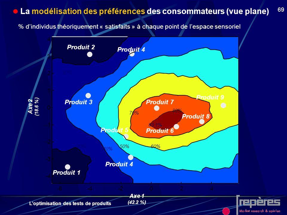 Loptimisation des tests de produits 69 % dindividus théoriquement « satisfaits » à chaque point de lespace sensoriel Axe 1 (42.2 %) Axe 2 (18.6 %) Pro