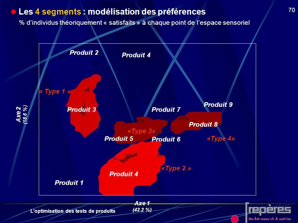 Loptimisation des tests de produits 70 Les 4 segments : modélisation des préférences % dindividus théoriquement « satisfaits » à chaque point de lespa