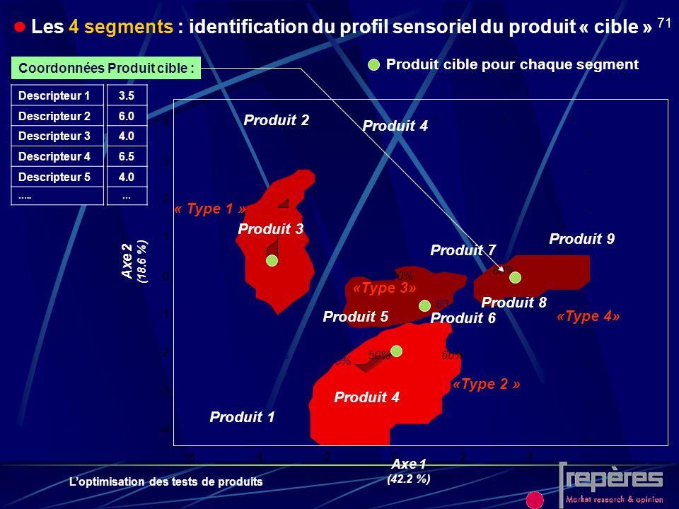 Loptimisation des tests de produits 71 -6-4-2024 -4 -3 -2 0 1 2 3 4 « Type 1 » «Type 2 » «Type 3» «Type 4» Axe 2 (18.6 %) Produit 9 Produit 7 Produit