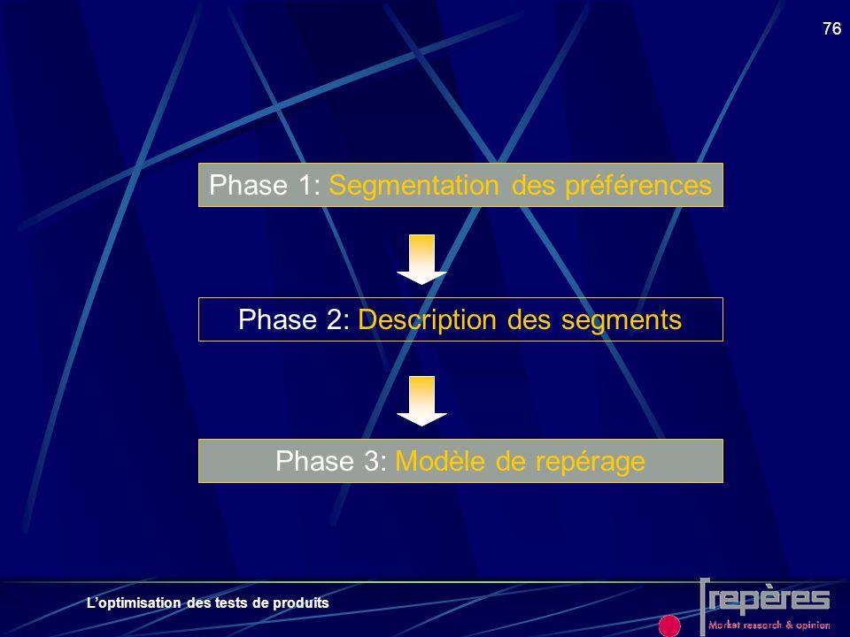 Loptimisation des tests de produits 76 Phase 1: Segmentation des préférences Phase 2: Description des segments Phase 3: Modèle de repérage