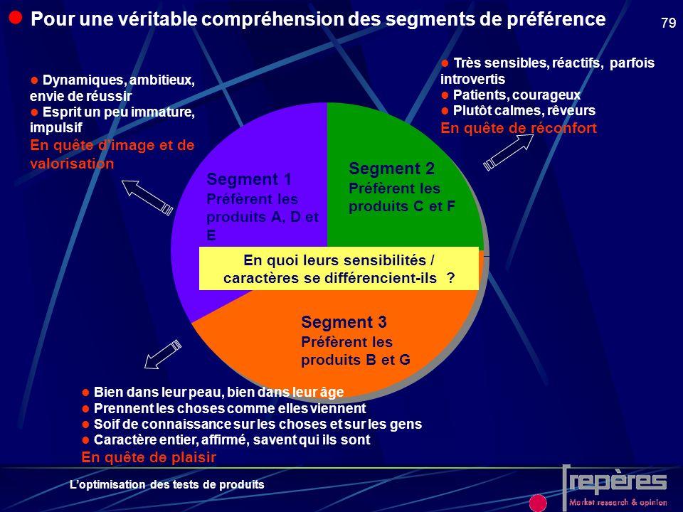 Loptimisation des tests de produits 79 Pour une véritable compréhension des segments de préférence Segment 1 Préfèrent les produits A, D et E Segment