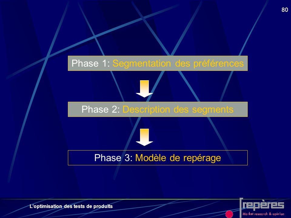 Loptimisation des tests de produits 80 Phase 1: Segmentation des préférences Phase 2: Description des segments Phase 3: Modèle de repérage