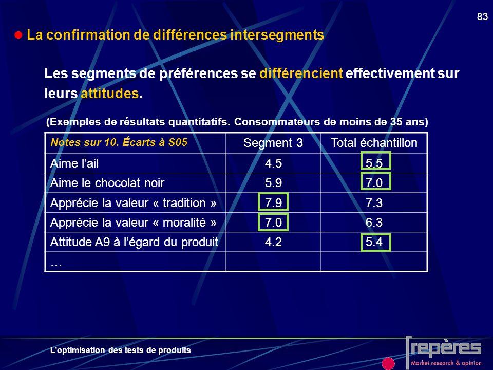 Loptimisation des tests de produits 83 Les segments de préférences se différencient effectivement sur leurs attitudes. (Exemples de résultats quantita