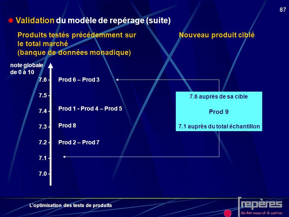 Loptimisation des tests de produits 87 Validation du modèle de repérage (suite) Produits testés précédemment sur le total marché (banque de données mo