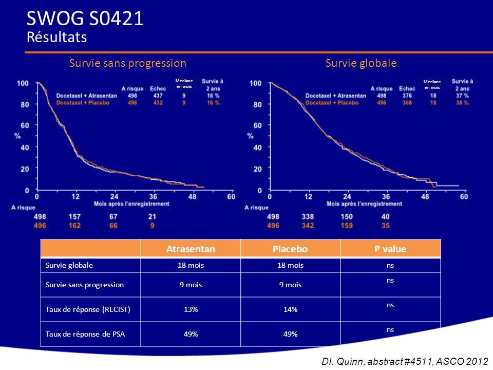 Survie sans progressionSurvie globale AtrasentanPlaceboP value Survie globale18 mois ns Survie sans progression9 mois ns Taux de réponse (RECIST)13%14