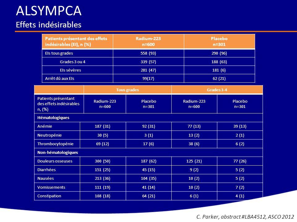 Tous gradesGrades 3-4 Patients présentant des effets indésirables n, (%) Radium-223 n=600 Placebo n=301 Radium-223 n=600 Placebo n=301 Hématologiques