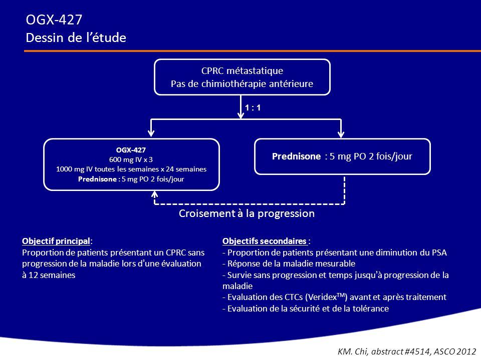OGX-427 Dessin de létude CPRC métastatique Pas de chimiothérapie antérieure 1 : 1 Prednisone : 5 mg PO 2 fois/jour OGX-427 600 mg IV x 3 1000 mg IV to
